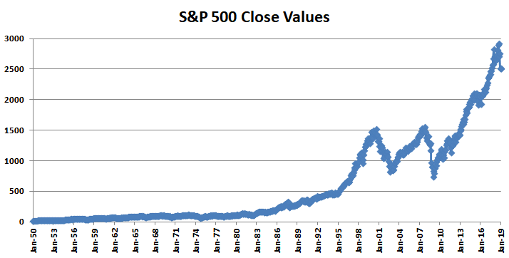 Compounded annual rate of return for an investment in s&p 500 pannello forex 50 x 70 foot home