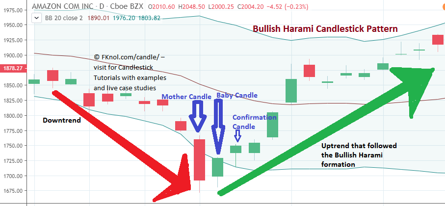 How to trade Bullish Harami Candlesticks with Example: FKnol.com